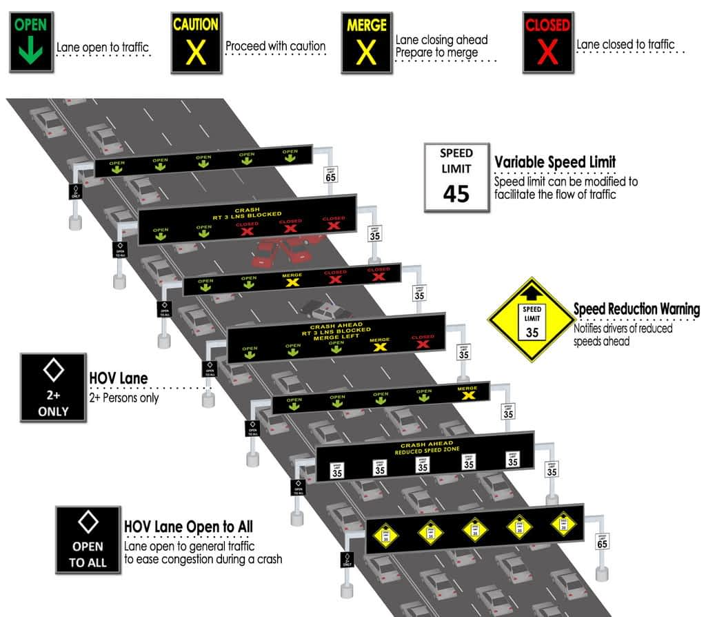 Active Traffic Management (ATM) Freeway Signs